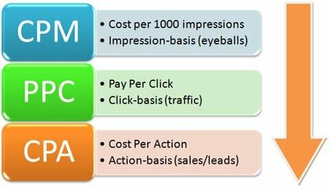 Performance Marketing Pricing Models
