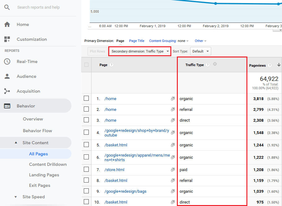 Google Analytics - Traffic by Type