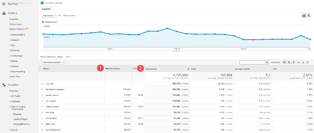 Google Analytics showing the metrics